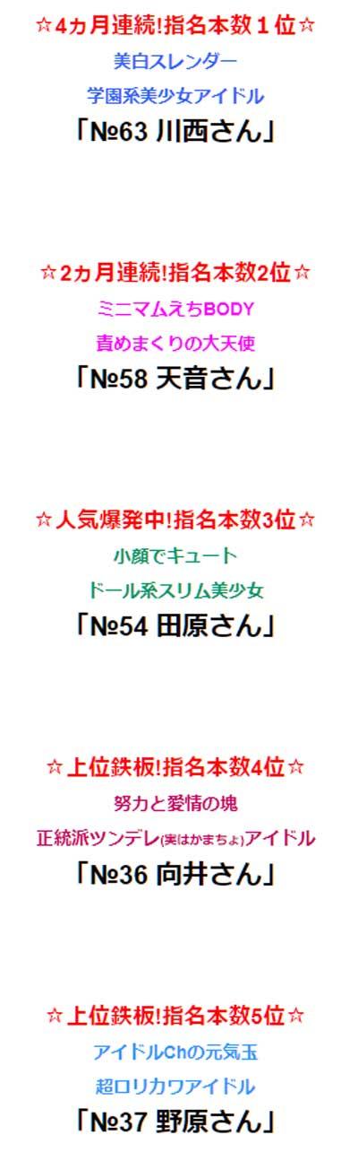 藤沢アイドルチャンネルランキング2月